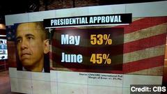 President Obama's Approval Rating Plummets